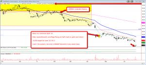 Trading SLV